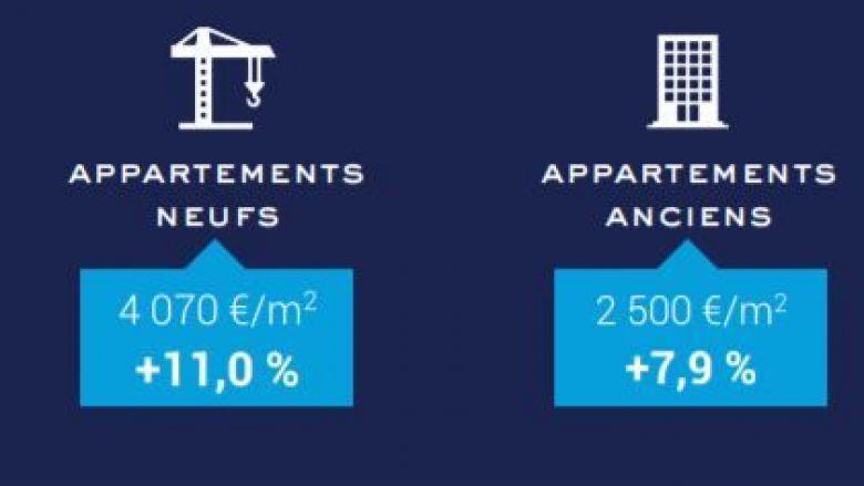 Evolution prix médian par type de biens. / © Chambre Régionale des Notaires