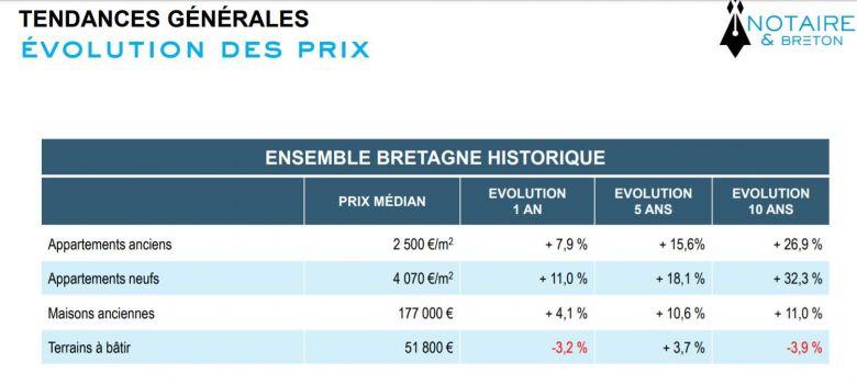 Evolution des prix de l'immobilier en Bretagne tous types de biens. / © Chambre Régionale des Notaires