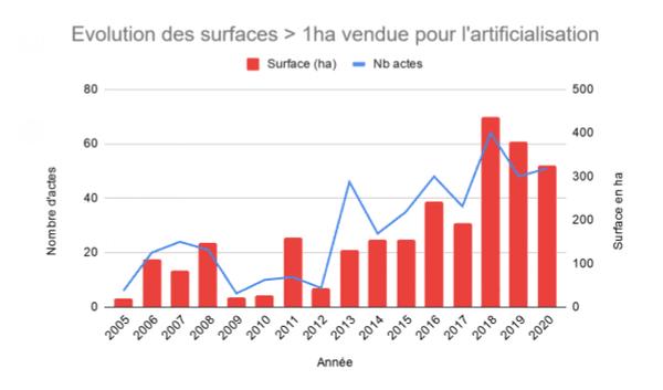 La ligne bleue indique le nombre de ventes de terres par an, les colonnes rouges le nombre d'hectares de terres vendus par an.
