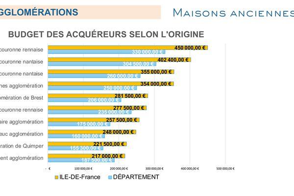 Budget moyen des acquéreurs sur le marché immobilier breton.