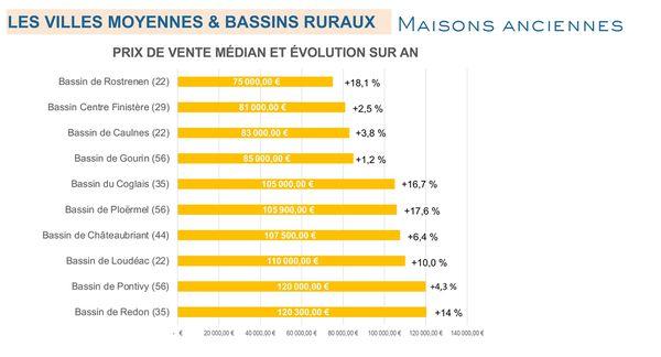 Evolution des prix de l'immobilier dans les zones rurales en Bretagne